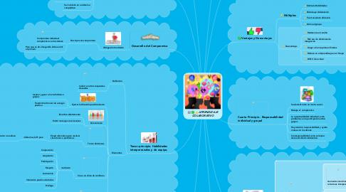 Mind Map: APRENDIZAJE COLABORATIVO