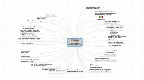 Mind Map: POP CAMPUS La Storia di Robin Good