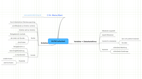 Mind Map: DLFW/Leiharbeit