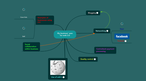 Mind Map: My business' uses for web 2.0