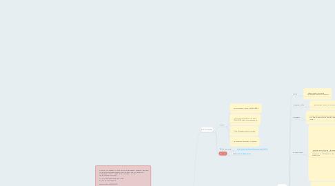 Mind Map: WWH.SU
