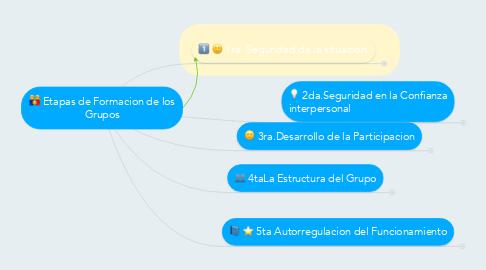 Mind Map: Etapas de Formacion de los Grupos