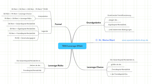 Mind Map: TBW/Leverage Effekt