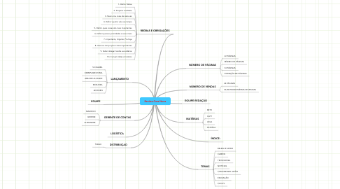 Mind Map: Revista Cara Nova