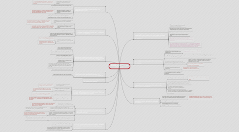 Mind Map: DIGITAL TECHNOLOGIES Web Design