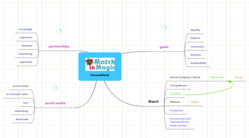 Mind Map: innovations