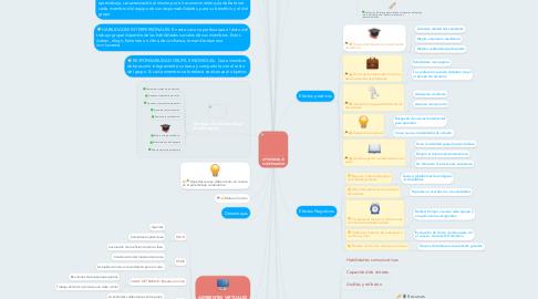 Mind Map: APRENDIZAJE COOPERATIVO