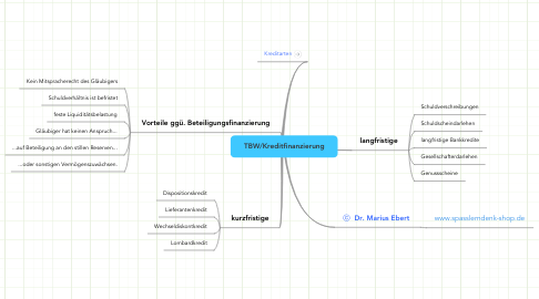 Mind Map: TBW/Kreditfinanzierung