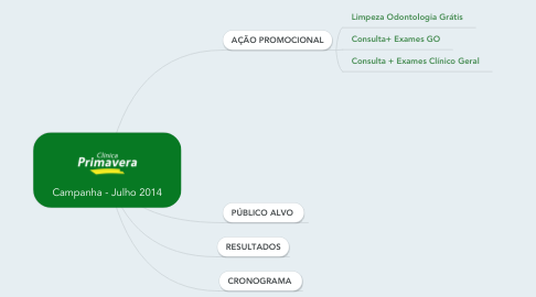 Mind Map: Campanha - Julho 2014
