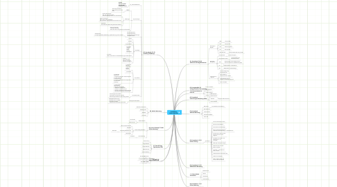 Mind Map: Ausbildung Online Marketer