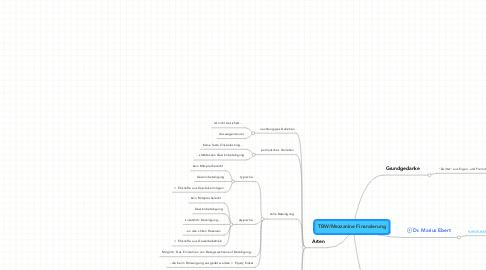 Mind Map: TBW/Mezzanine Finanzierung