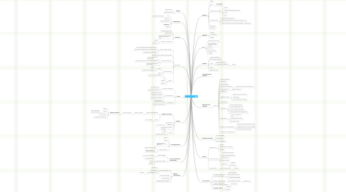 Mind Map: Lien social - Exclusion
