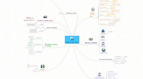 Mind Map: Clasificación de los créditos