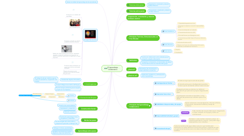 Mind Map: El Aprendizaje Colaborativo