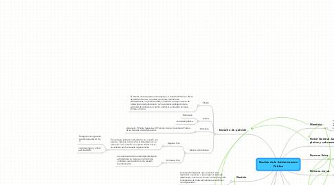 Mind Map: Gestión de la Administración Pública