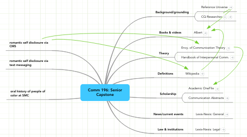 Mind Map: Comm 196: Senior
