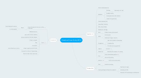 Mind Map: Creative Crew 8 July 2014