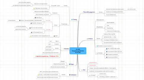 Mind Map: JCI-WO Vergadering Deloitte 21/01/08