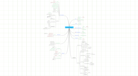 Mind Map: Server-Betriebssysteme