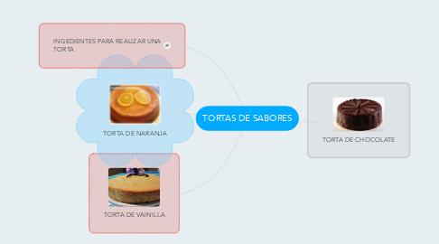 Mind Map: TORTAS DE SABORES