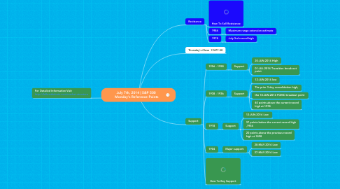 Mind Map: July 7th, 2014 | S&P 500  Monday's Reference Points