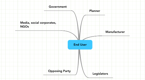Mind Map: End User