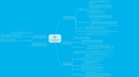 Mind Map: Seguridad en redes de computdoras