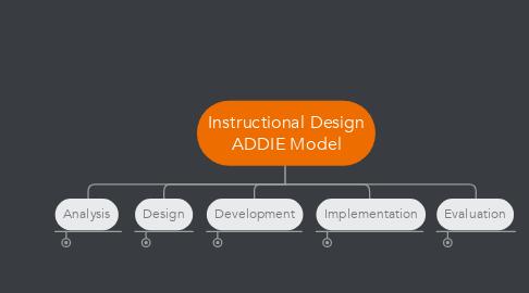 Mind Map: Instructional Design ADDIE Model