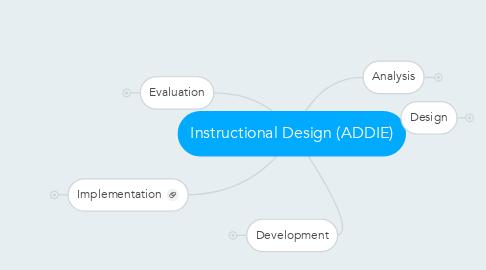 Mind Map: Instructional Design (ADDIE)
