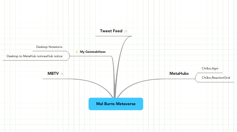 Mind Map: Mal Burns Metaverse
