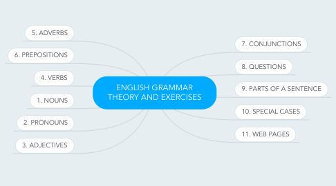 Mind Map: ENGLISH GRAMMAR THEORY AND EXERCISES
