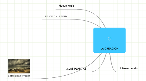 Mind Map: LA CREACION