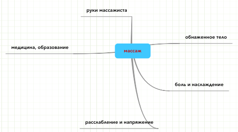 Mind Map: категории ПСИХОВ