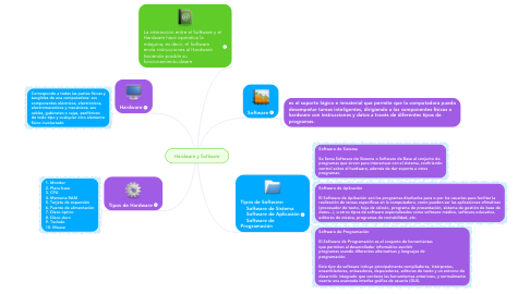 Mind Map: Hardware y Software