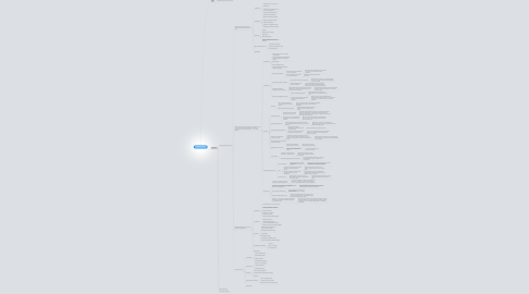 Mind Map: Дизайн интерьера