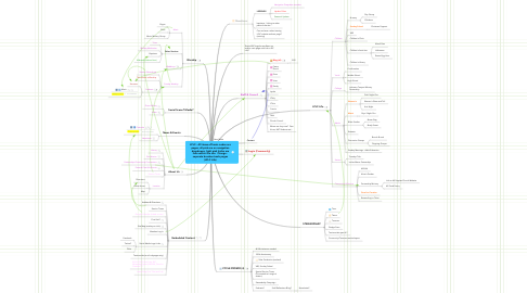 Mind Map: LPLC - All items off main nodes are pages, all pink are on navigation dropdowns, light pink italics are links within the site.  Orange - separate breakout web pages (LPLC Life)