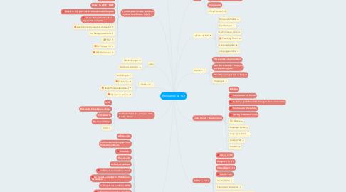 Mind Map: Ressources de FLE