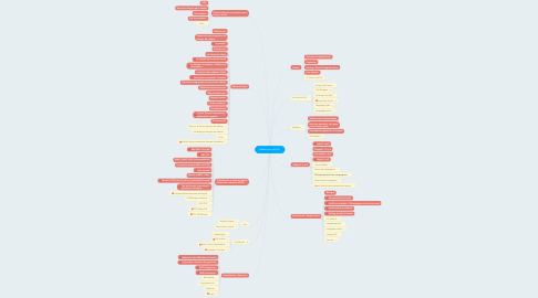 Mind Map: Ressources de FLE