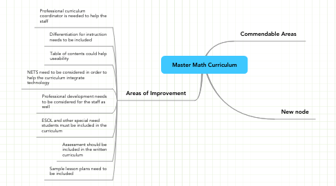 Mind Map: Master Math Curriculum