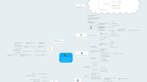 Mind Map: Wet kwaliteitsborging voor het bouwen (consultatieversie)