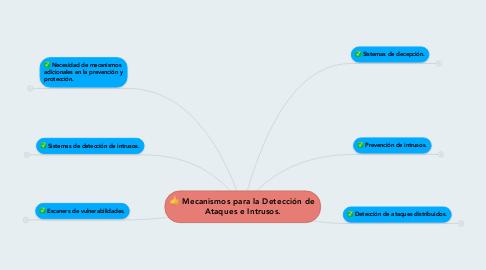 Mind Map: Mecanismos para la Detección de Ataques e Intrusos.