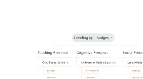 Mind Map: Leveling up - Badges