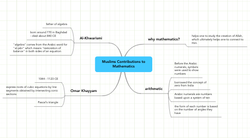 Mind Map: Muslims Contributions to