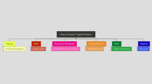 Mind Map: Reece's Grade 7 Digital Portfolio