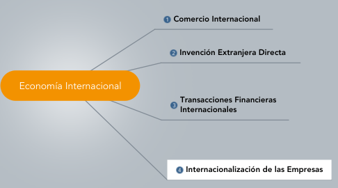Mind Map: Economía Internacional