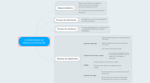 Mind Map: CONDICIONES DE PRODUCCIÓN DE MD