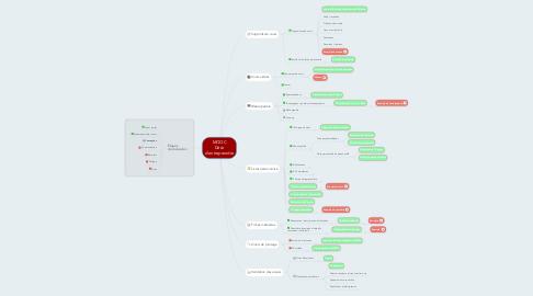 Mind Map: MOOC Désir d'entreprendre