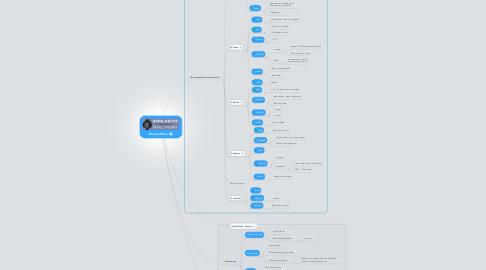 Mind Map: MnemoFrance