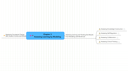 Mind Map: Chapter 3 Assessing Learning by Modeling