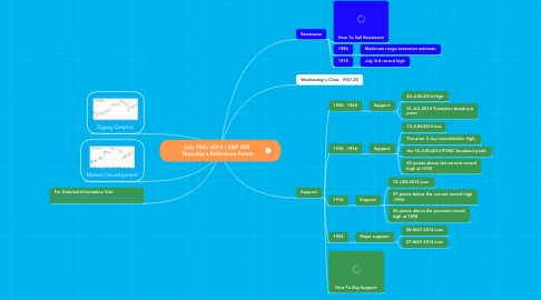 Mind Map: July 10th, 2014 | S&P 500  Thursday's Reference Points